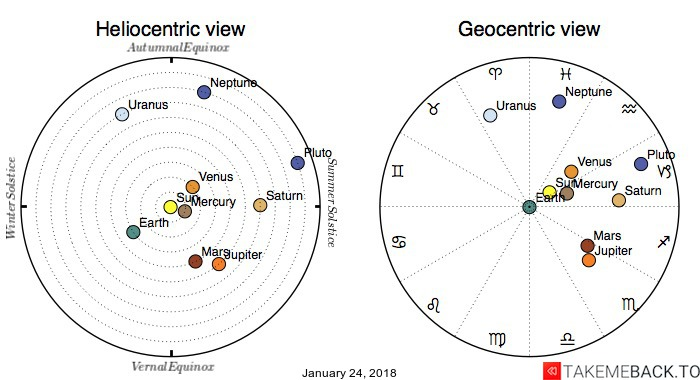 Planetary positions on January 24, 2018 - Heliocentric and Geocentric views