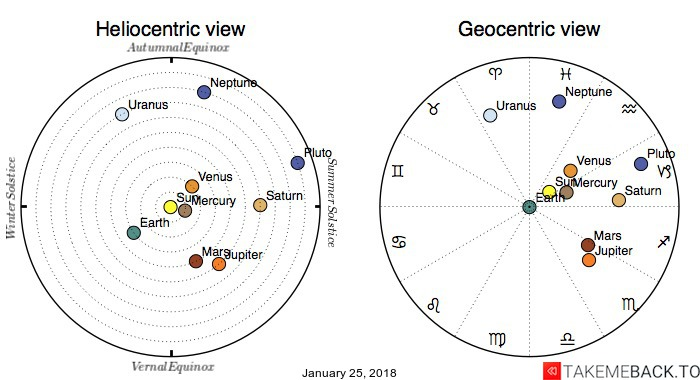 Planetary positions on January 25, 2018 - Heliocentric and Geocentric views