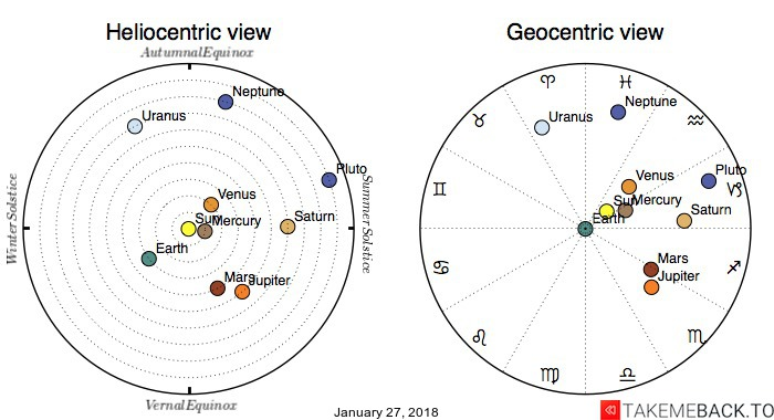 Planetary positions on January 27, 2018 - Heliocentric and Geocentric views