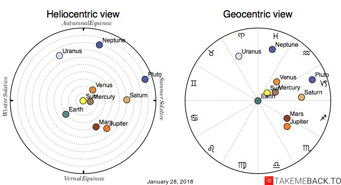 Planetary positions on January 28, 2018 - Heliocentric and Geocentric views