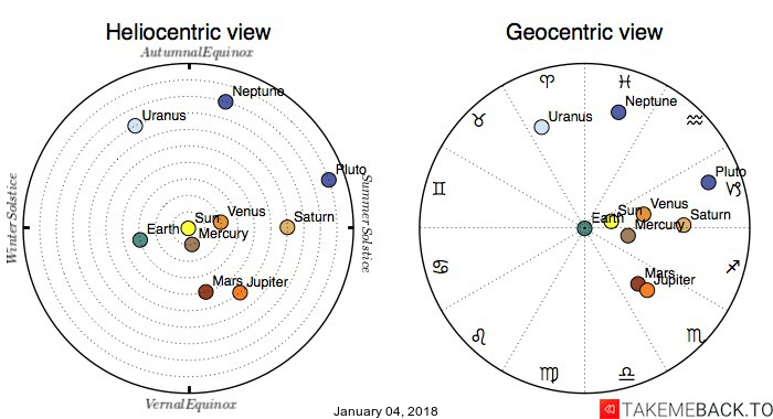 Planetary positions on January 04, 2018 - Heliocentric and Geocentric views