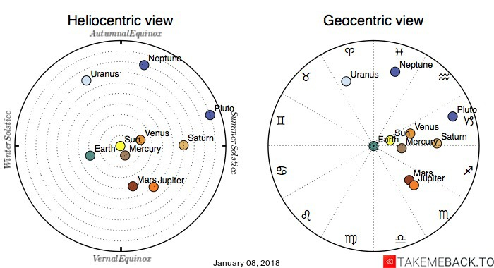Planetary positions on January 08, 2018 - Heliocentric and Geocentric views