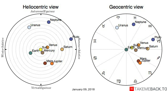 Planetary positions on January 09, 2018 - Heliocentric and Geocentric views