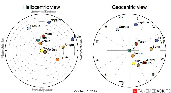 Planetary positions on October 13, 2018 - Heliocentric and Geocentric views