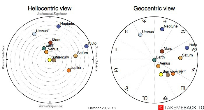 Planetary positions on October 20, 2018 - Heliocentric and Geocentric views