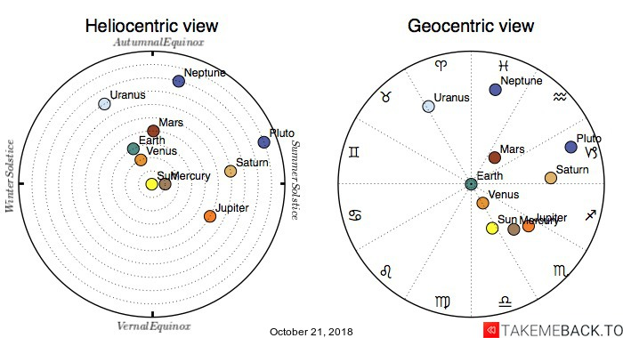 Planetary positions on October 21, 2018 - Heliocentric and Geocentric views