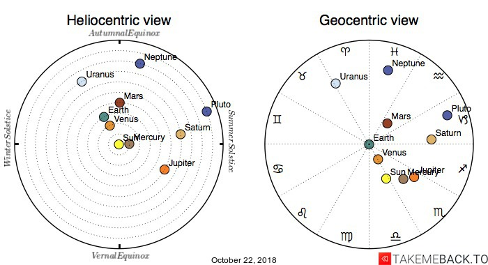 Planetary positions on October 22, 2018 - Heliocentric and Geocentric views
