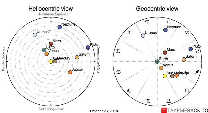 Planetary positions on October 23, 2018 - Heliocentric and Geocentric views