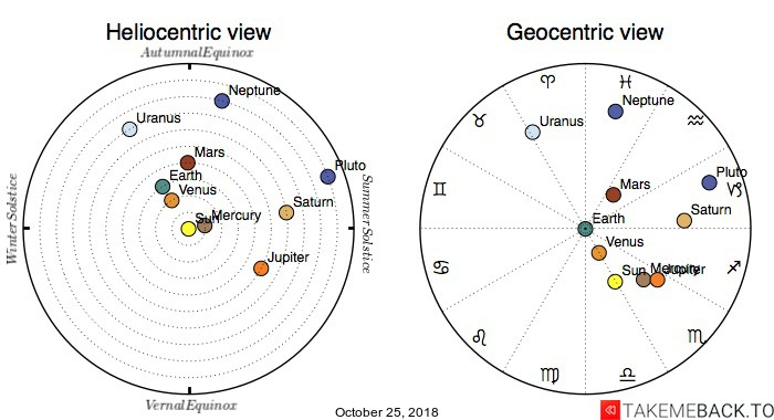 Planetary positions on October 25, 2018 - Heliocentric and Geocentric views
