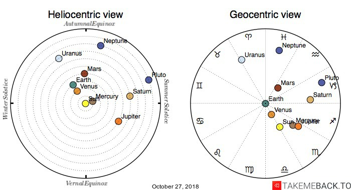 Planetary positions on October 27, 2018 - Heliocentric and Geocentric views