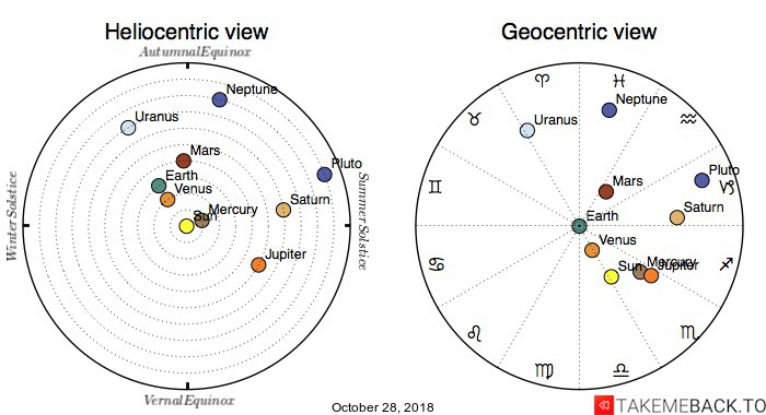 Planetary positions on October 28, 2018 - Heliocentric and Geocentric views