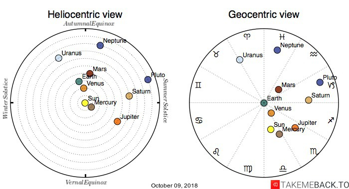 Planetary positions on October 09, 2018 - Heliocentric and Geocentric views
