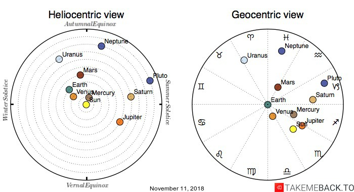 Planetary positions on November 11, 2018 - Heliocentric and Geocentric views
