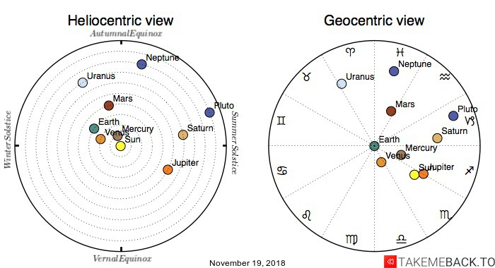 Planetary positions on November 19, 2018 - Heliocentric and Geocentric views