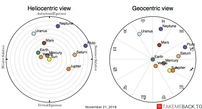 Planetary positions on November 21, 2018 - Heliocentric and Geocentric views