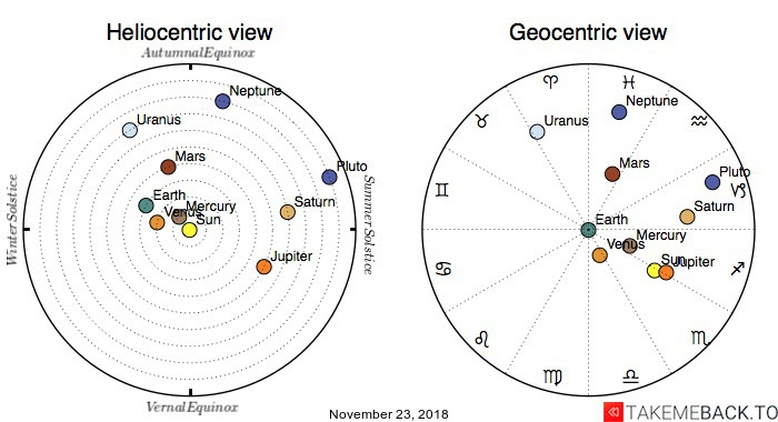 Planetary positions on November 23, 2018 - Heliocentric and Geocentric views