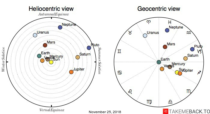 Planetary positions on November 25, 2018 - Heliocentric and Geocentric views