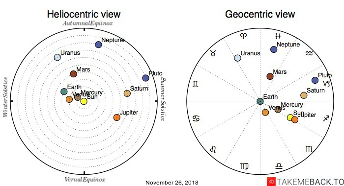 Planetary positions on November 26, 2018 - Heliocentric and Geocentric views