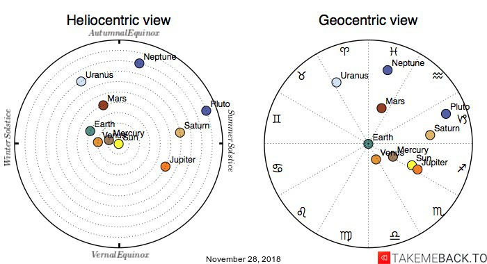 Planetary positions on November 28, 2018 - Heliocentric and Geocentric views