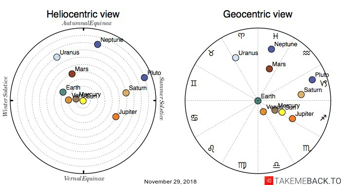 Planetary positions on November 29, 2018 - Heliocentric and Geocentric views