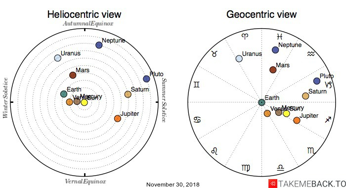 Planetary positions on November 30, 2018 - Heliocentric and Geocentric views