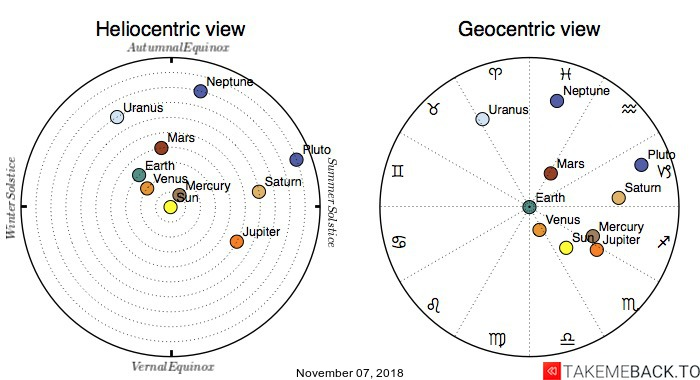 Planetary positions on November 07, 2018 - Heliocentric and Geocentric views