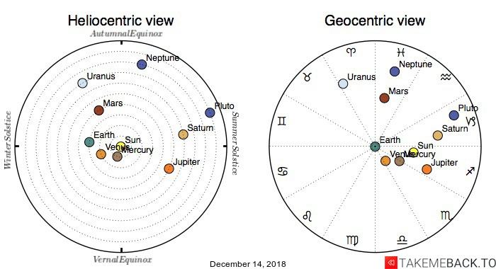 Planetary positions on December 14, 2018 - Heliocentric and Geocentric views