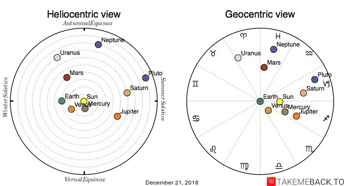 Planetary positions on December 21, 2018 - Heliocentric and Geocentric views