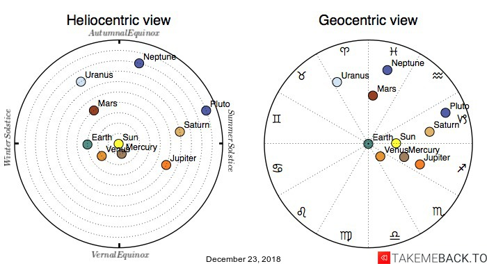 Planetary positions on December 23, 2018 - Heliocentric and Geocentric views