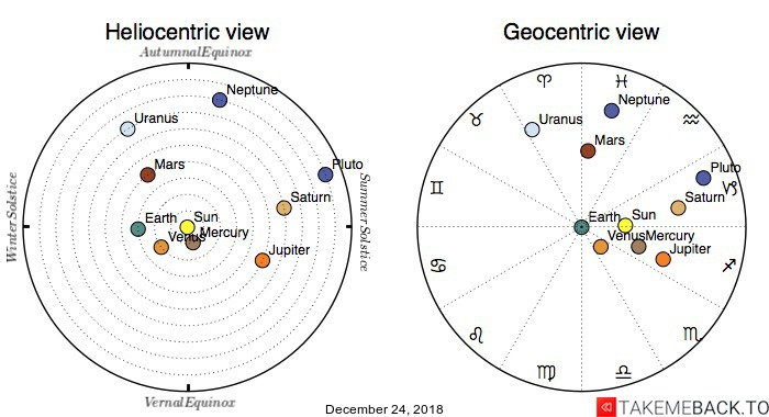 Planetary positions on December 24, 2018 - Heliocentric and Geocentric views