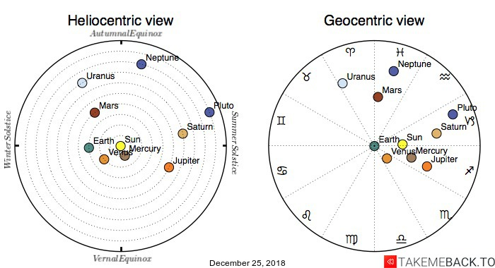 Planetary positions on December 25, 2018 - Heliocentric and Geocentric views