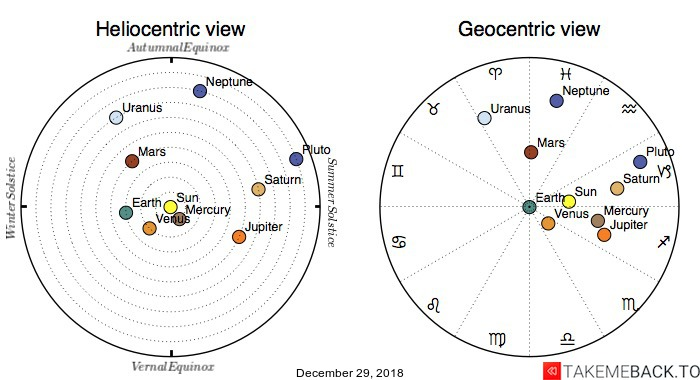 Planetary positions on December 29, 2018 - Heliocentric and Geocentric views