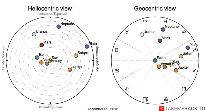 Planetary positions on December 09, 2018 - Heliocentric and Geocentric views