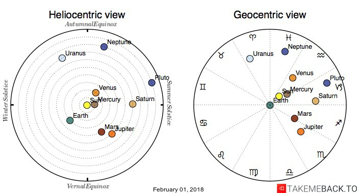 Planetary positions on February 01, 2018 - Heliocentric and Geocentric views