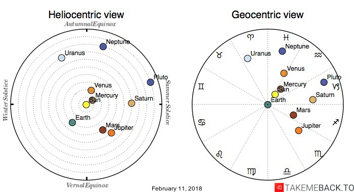 Planetary positions on February 11, 2018 - Heliocentric and Geocentric views