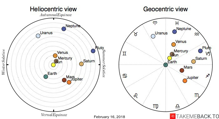 Planetary positions on February 16, 2018 - Heliocentric and Geocentric views