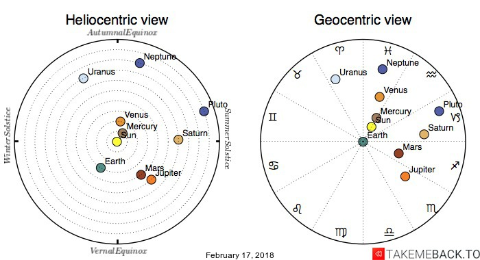 Planetary positions on February 17, 2018 - Heliocentric and Geocentric views