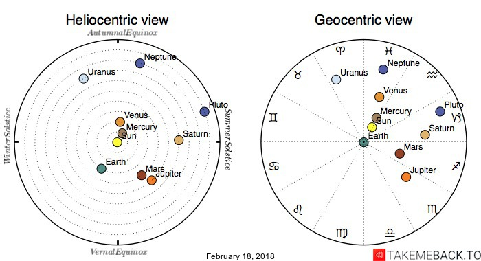 Planetary positions on February 18, 2018 - Heliocentric and Geocentric views