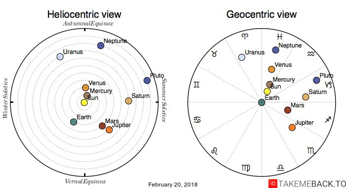 Planetary positions on February 20, 2018 - Heliocentric and Geocentric views