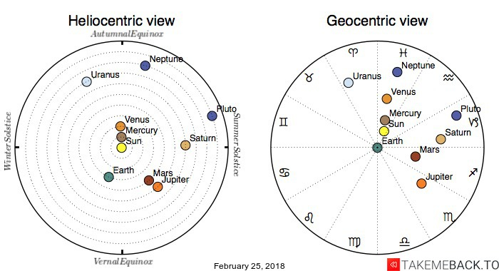 Planetary positions on February 25, 2018 - Heliocentric and Geocentric views
