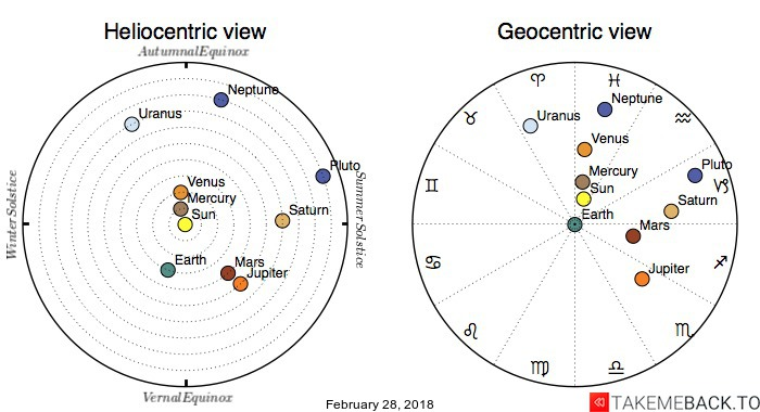 Planetary positions on February 28, 2018 - Heliocentric and Geocentric views
