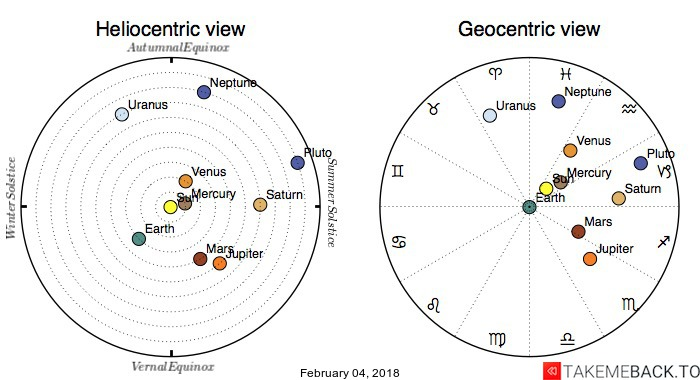 Planetary positions on February 04, 2018 - Heliocentric and Geocentric views