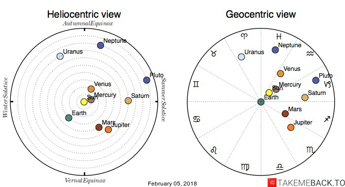 Planetary positions on February 05, 2018 - Heliocentric and Geocentric views