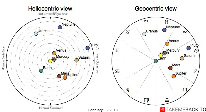 Planetary positions on February 06, 2018 - Heliocentric and Geocentric views