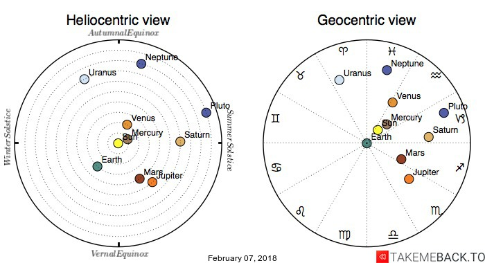Planetary positions on February 07, 2018 - Heliocentric and Geocentric views