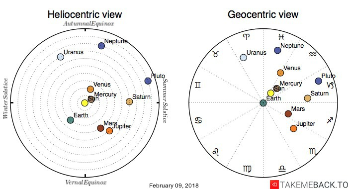 Planetary positions on February 09, 2018 - Heliocentric and Geocentric views