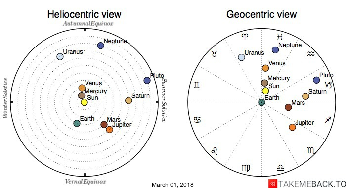 Planetary positions on March 01, 2018 - Heliocentric and Geocentric views