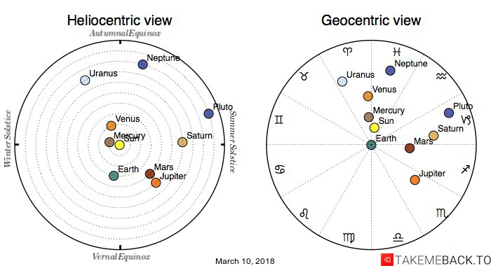Planetary positions on March 10, 2018 - Heliocentric and Geocentric views