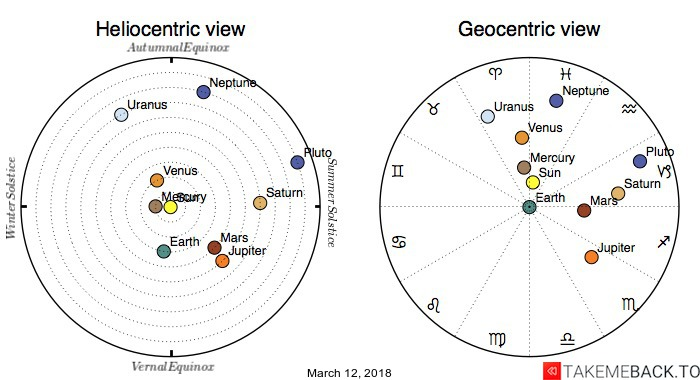 Planetary positions on March 12, 2018 - Heliocentric and Geocentric views