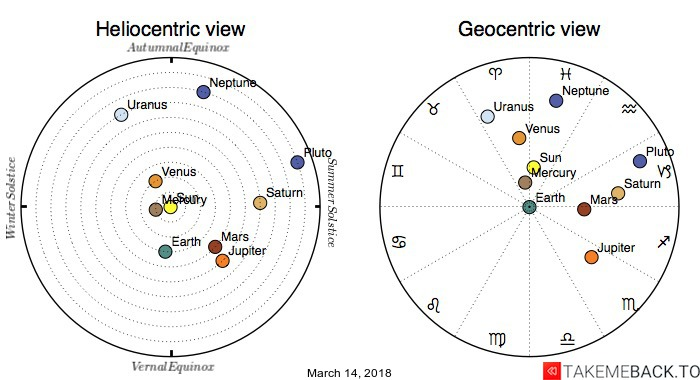 Planetary positions on March 14, 2018 - Heliocentric and Geocentric views